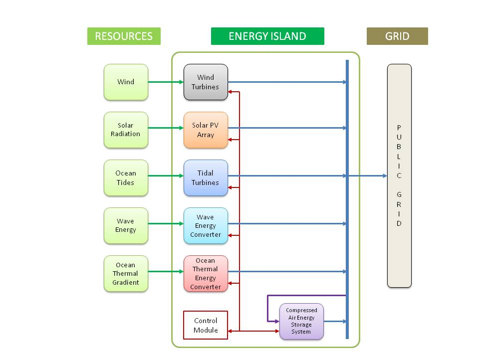 Energy Island System for Generating and Supplying Electricity