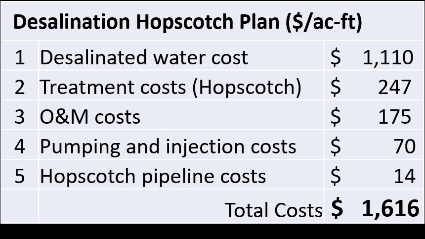 Hopscotch Costs