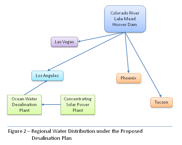 Distribution of water from Colorado River to Los Angeles is augmented by desalination plant