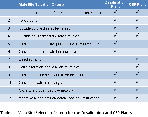 Main Site Selection Criteria for Desalination and CSP Plants